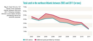 Total Catch in the NE Atlantic 2003 - 2011 in tons