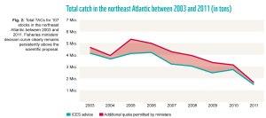 Total Catch in the NE Atlantic 2003 - 2011 in tons